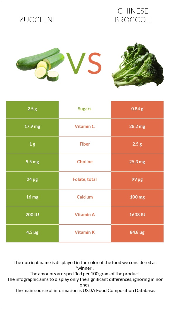 Zucchini vs Chinese broccoli infographic