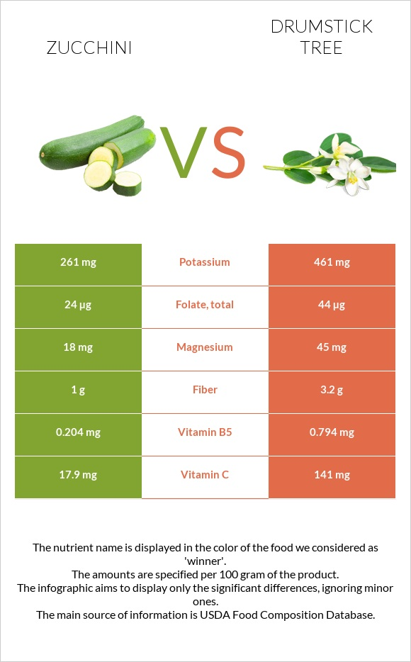 Zucchini vs Drumstick tree infographic
