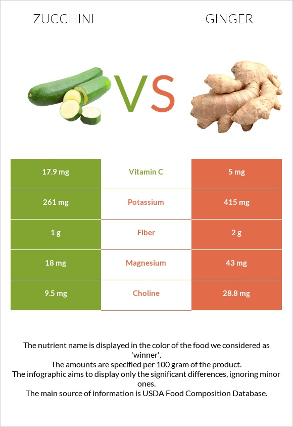 Zucchini vs Ginger infographic
