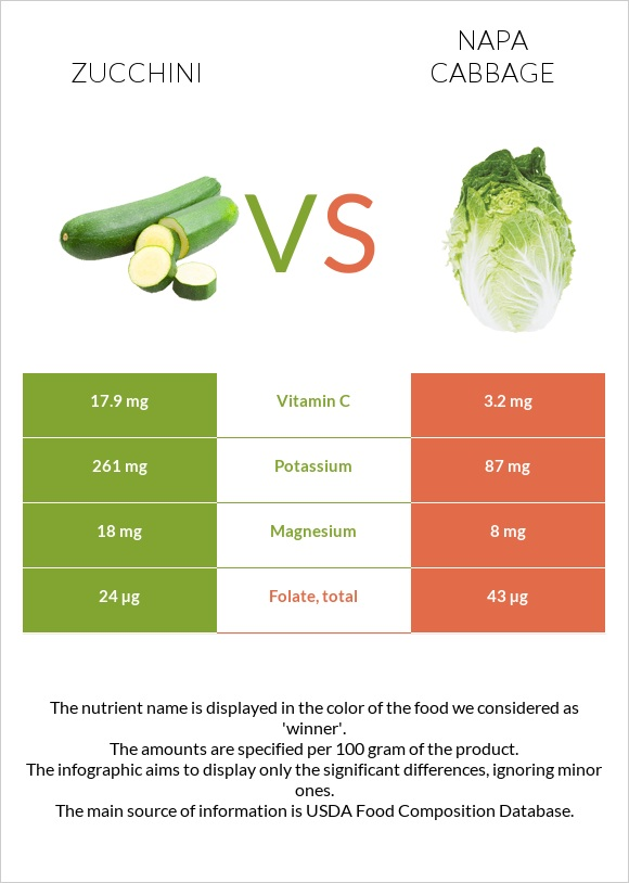 Zucchini vs Napa cabbage infographic
