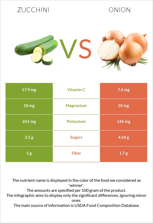 Zucchini vs Onion infographic