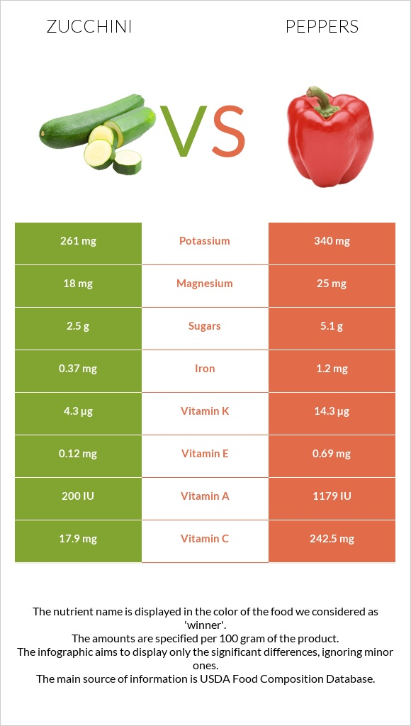 Zucchini vs Peppers infographic
