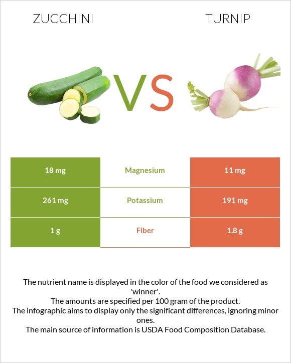 Zucchini vs Turnip infographic