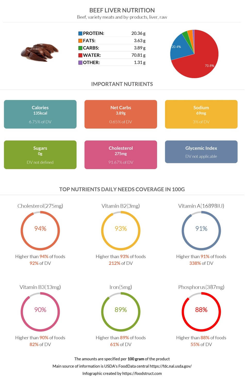 Beef Liver nutrition infographic