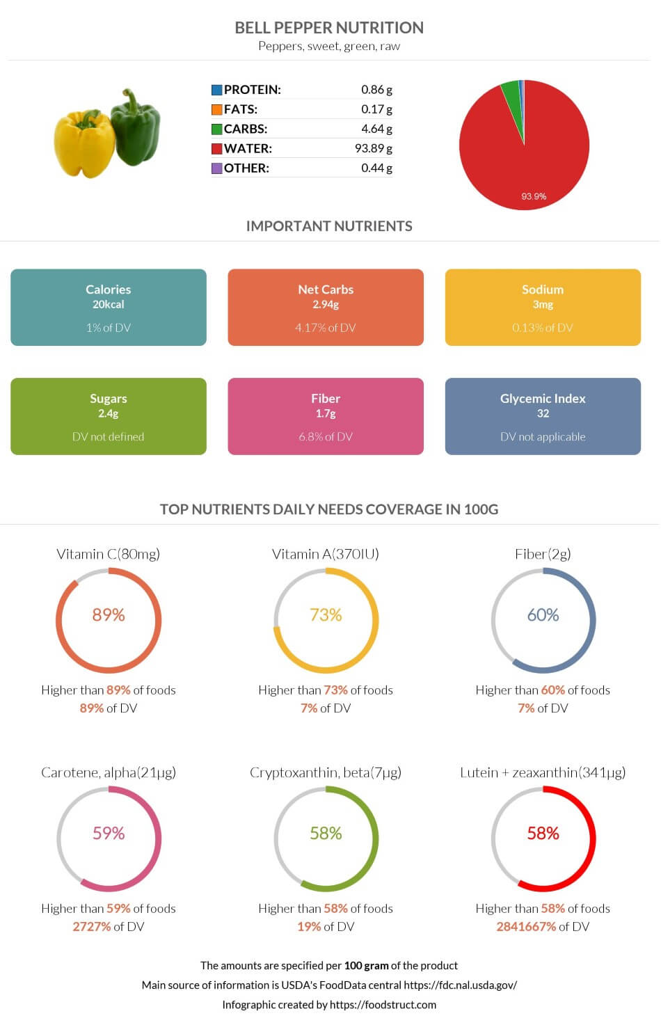 Bell pepper nutrition infographic