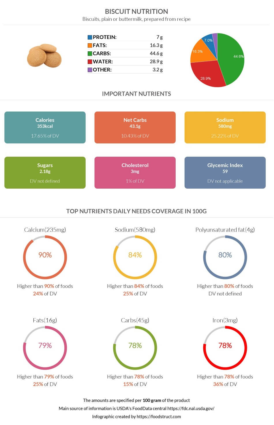 Biscuit nutrition infographic