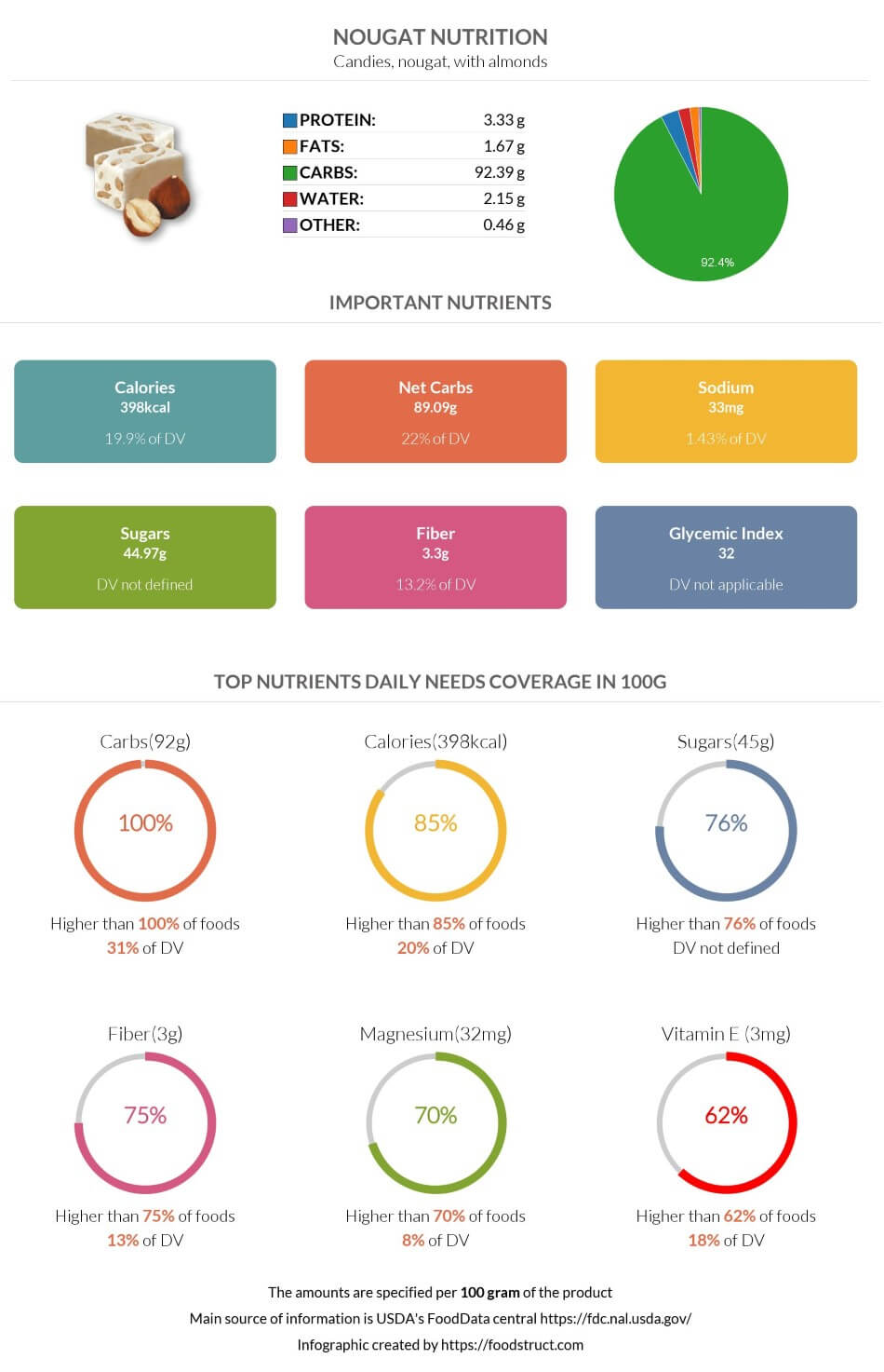 Nougat nutrition infographic