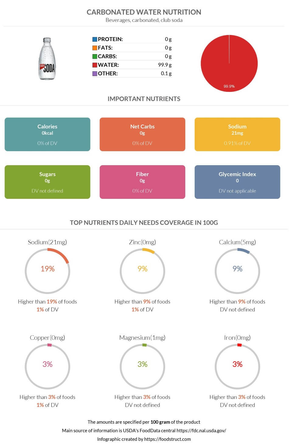 Carbonated water nutrition infographic