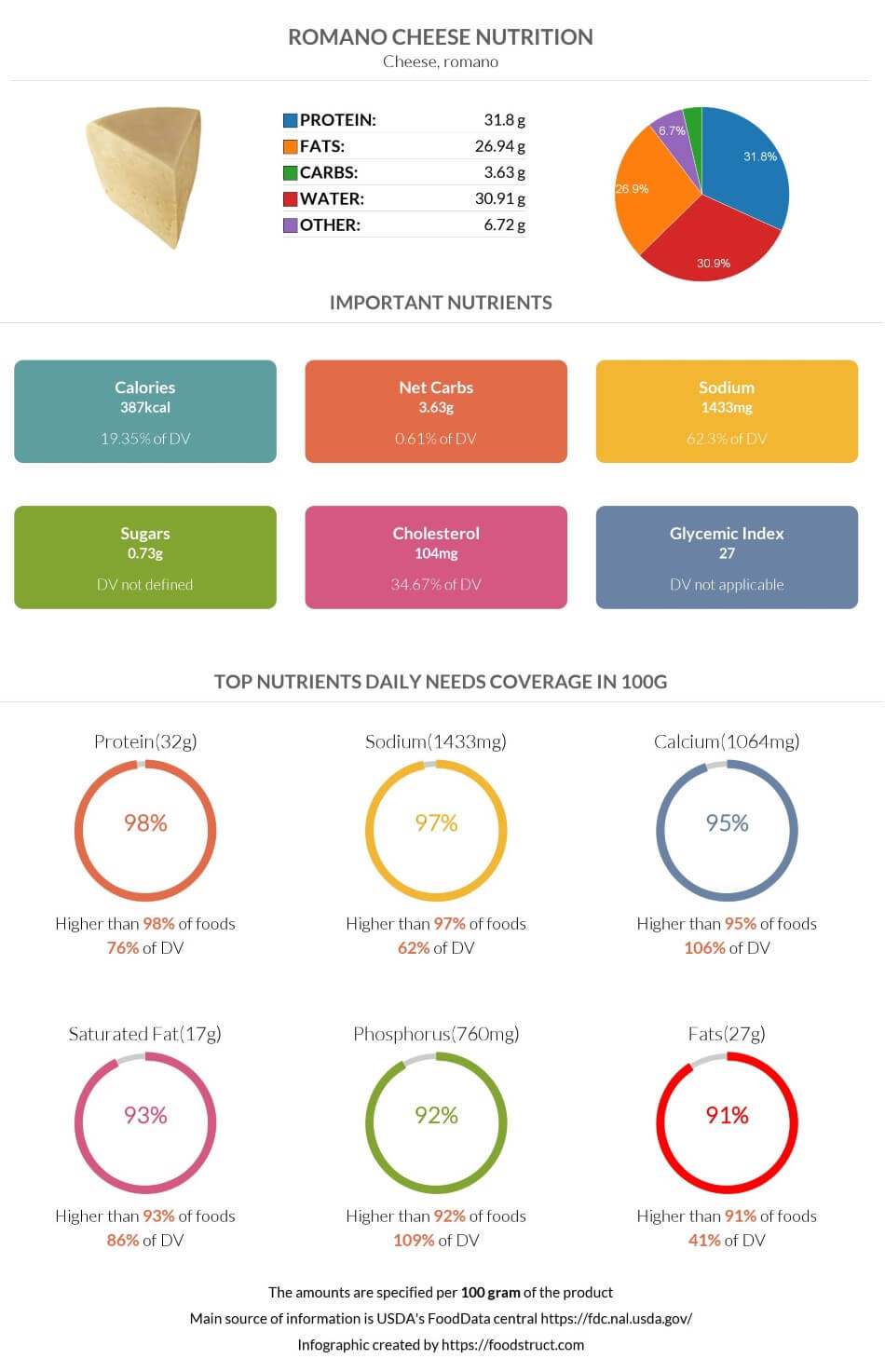 Romano cheese nutrition infographic
