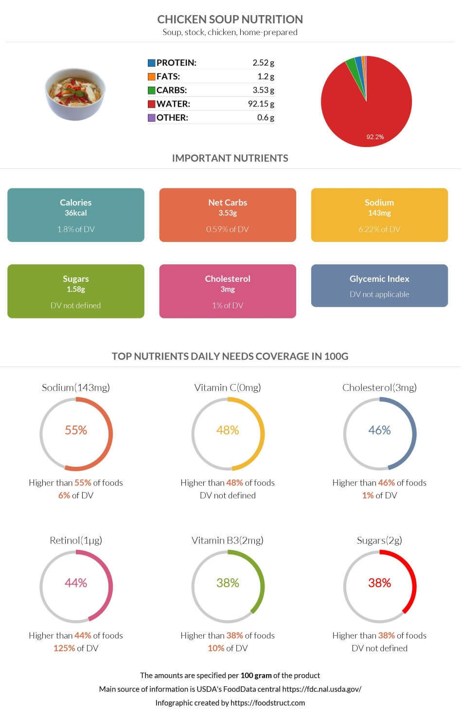 Chicken soup nutrition infographic