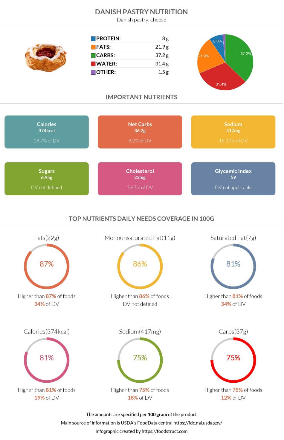 Danish pastry nutrition infographic