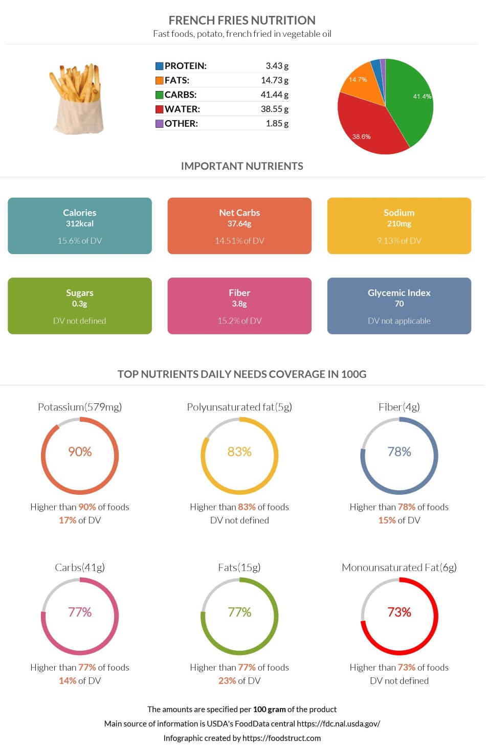 French fries nutrition infographic