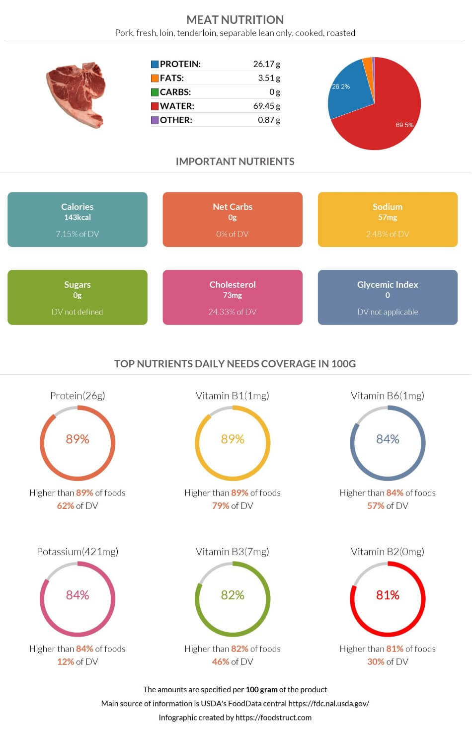 Meat nutrition infographic