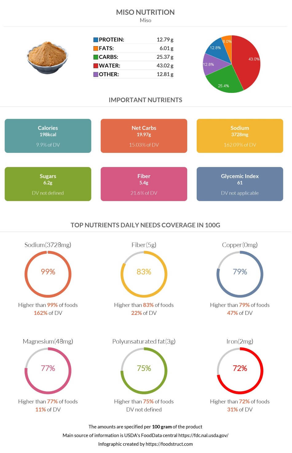 Miso nutrition infographic