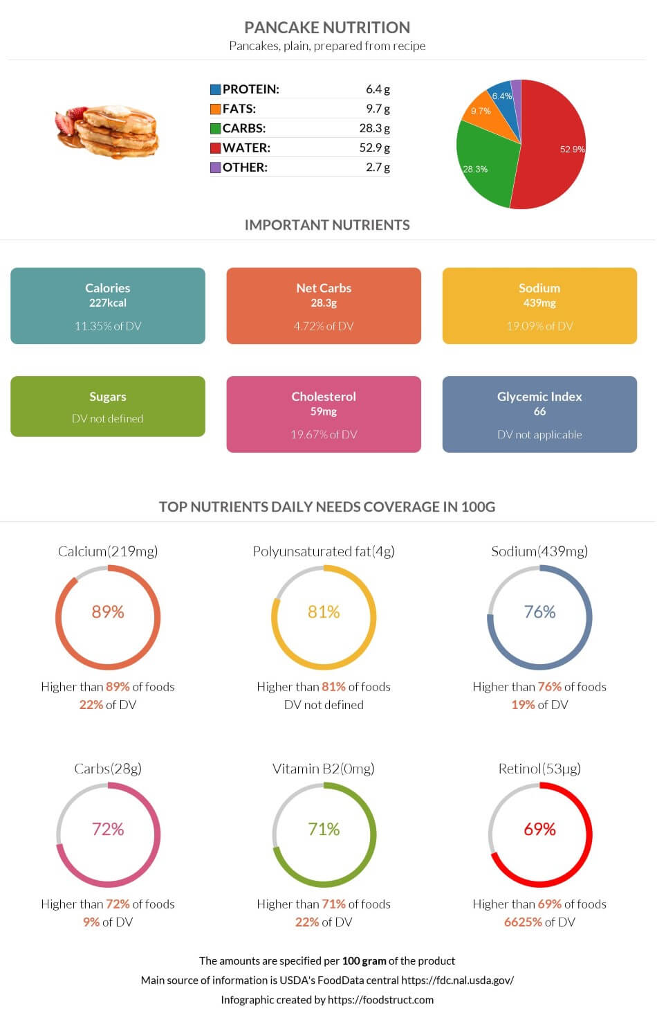 Pancake nutrition infographic