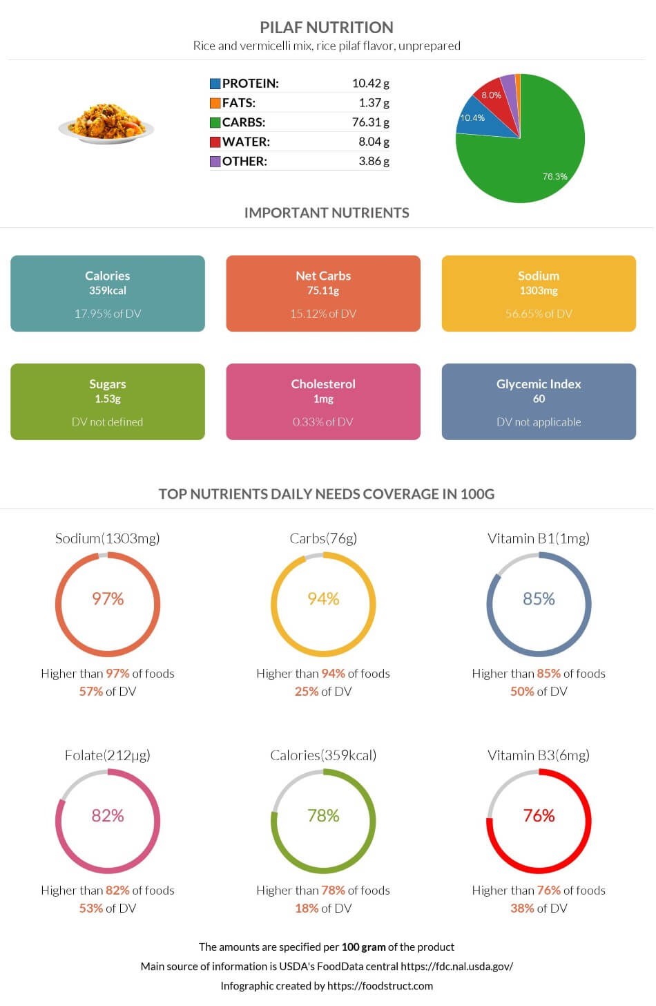 Pilaf nutrition infographic