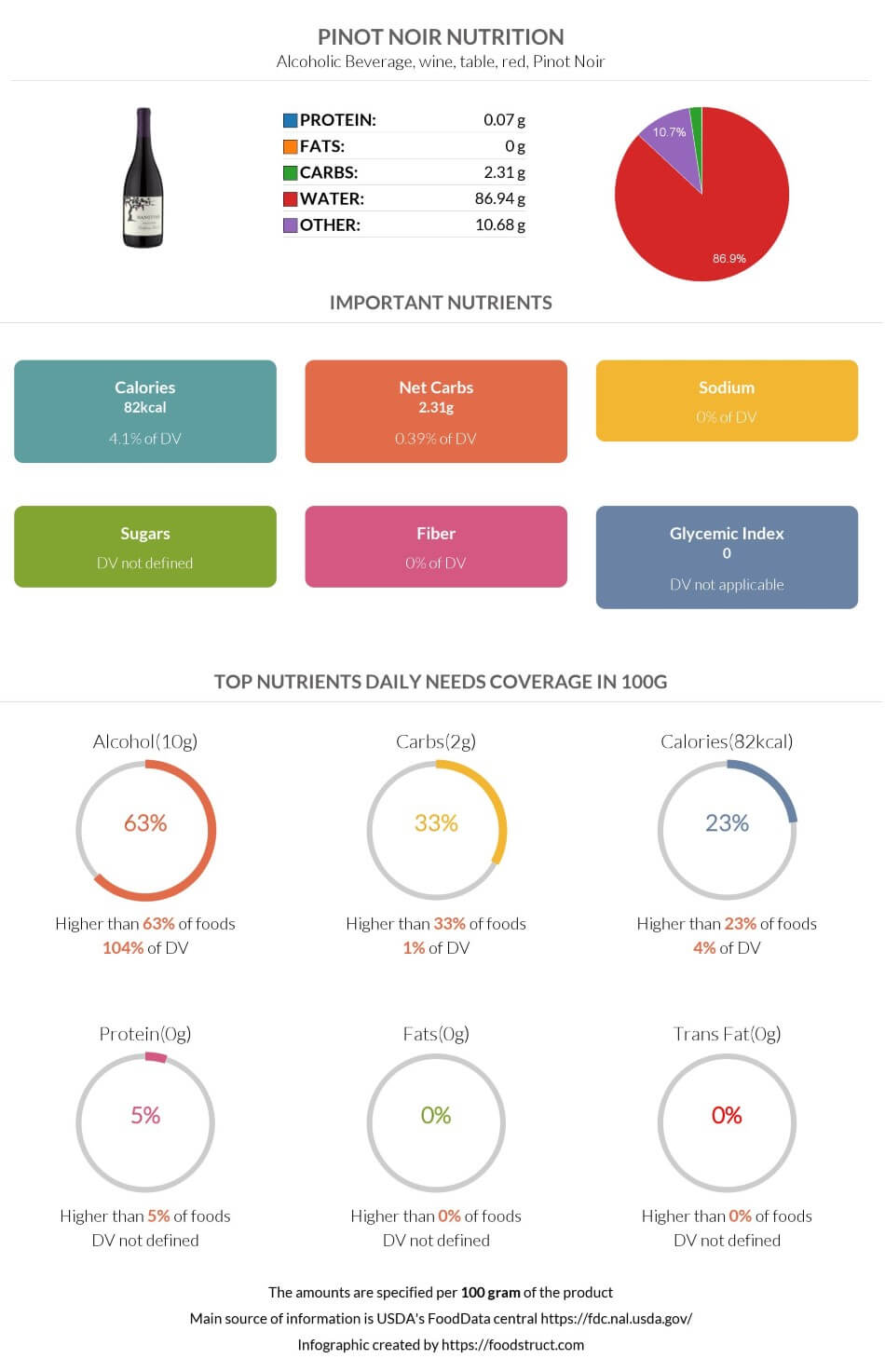 Pinot noir nutrition infographic