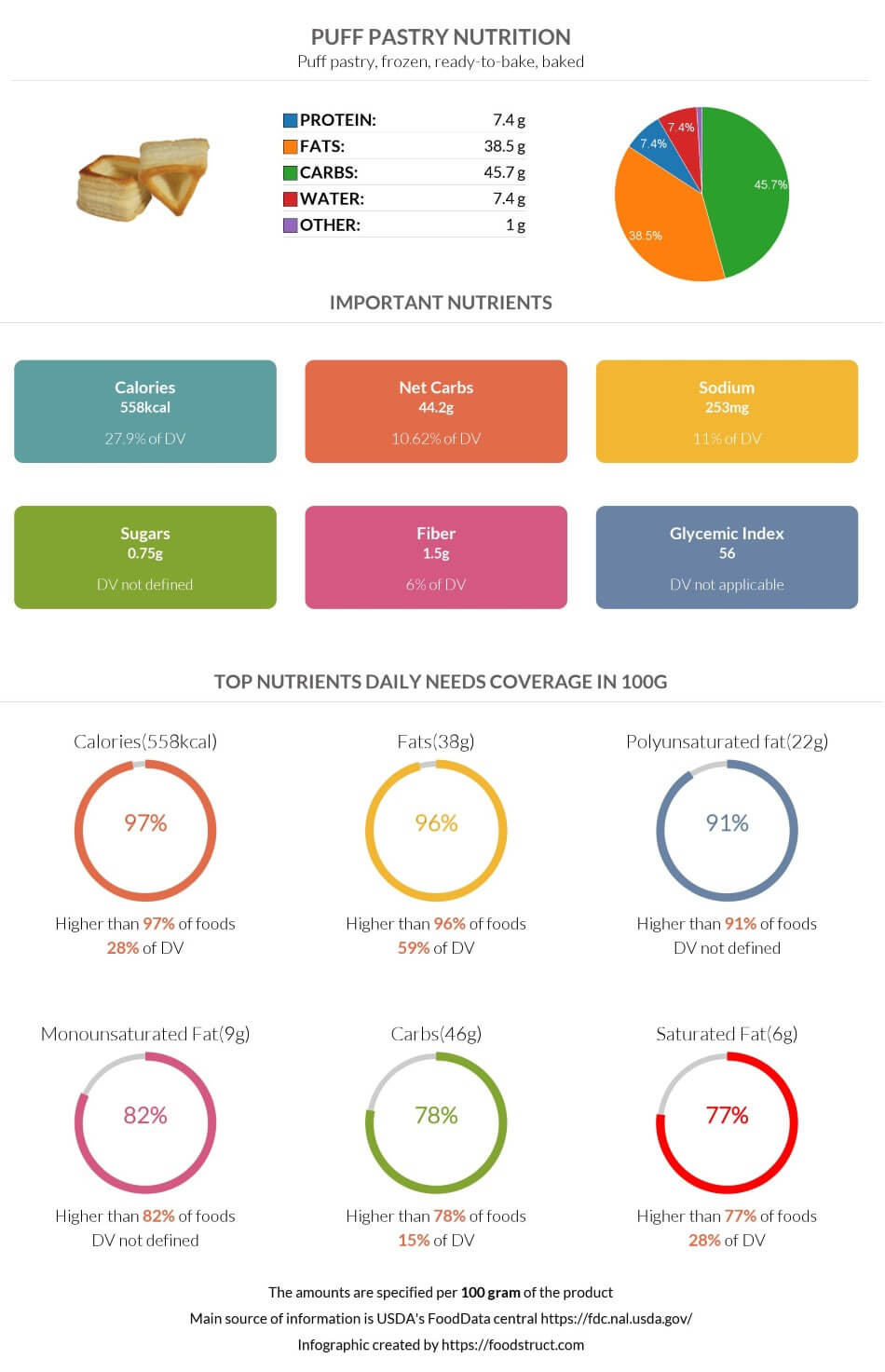 Puff pastry nutrition infographic