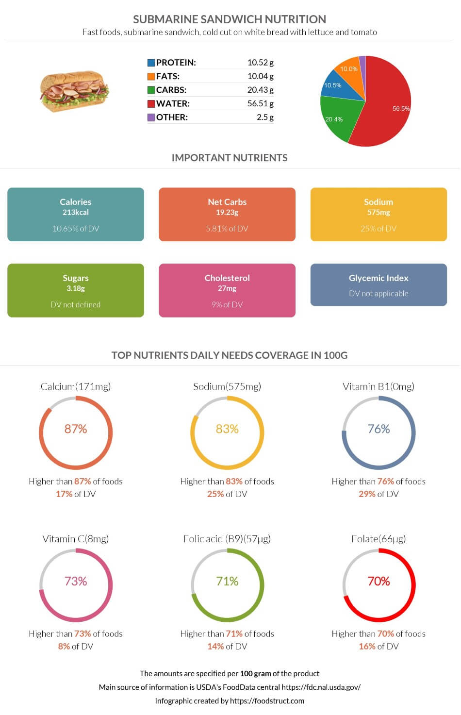 Submarine sandwich nutrition infographic
