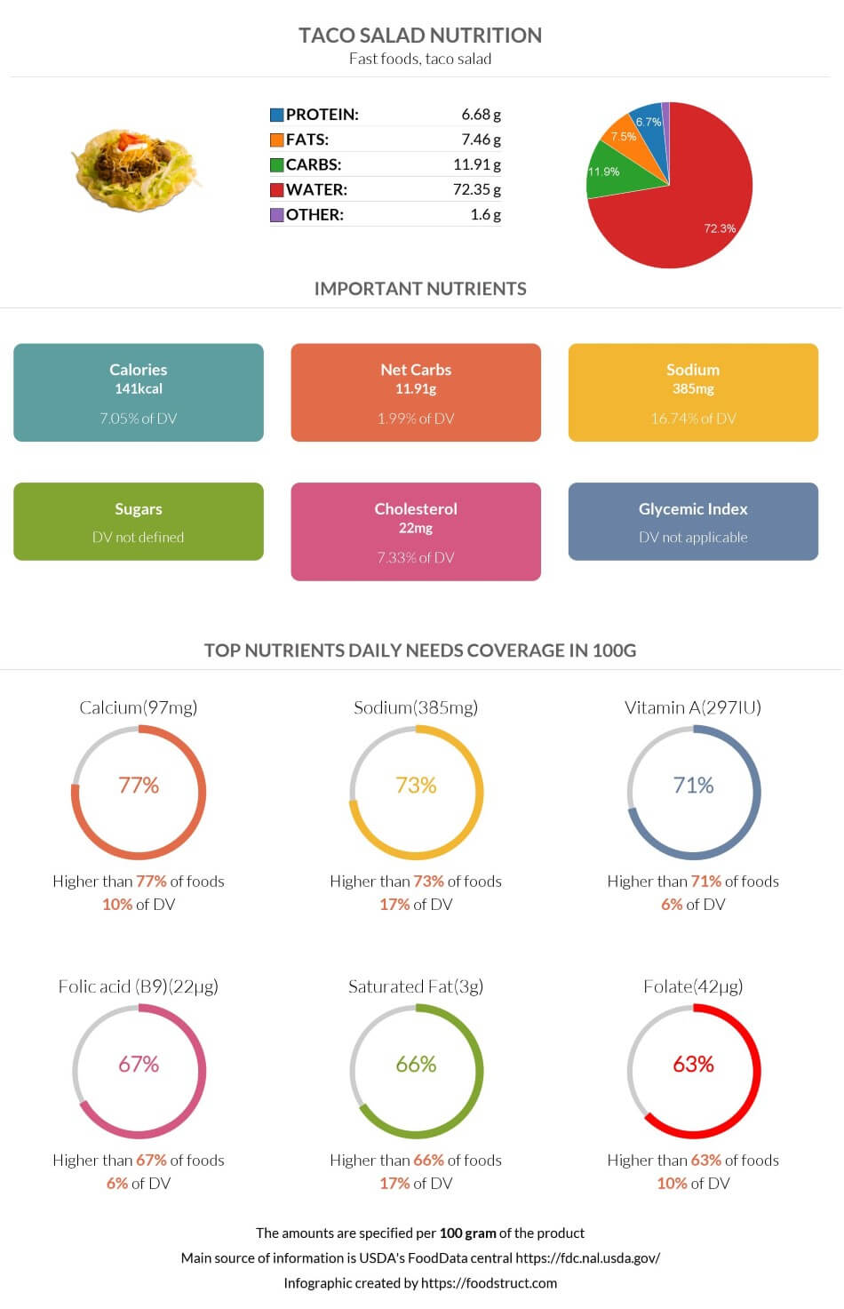 Taco salad nutrition infographic