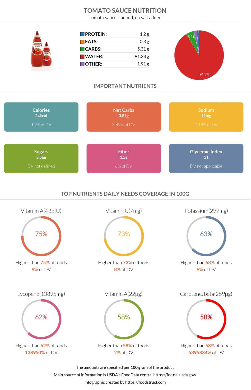 Tomato sauce nutrition infographic
