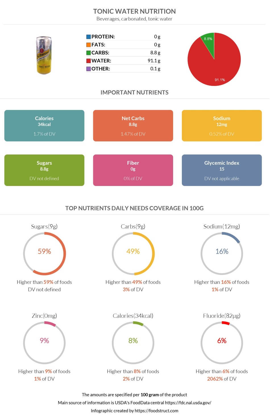 Tonic water nutrition infographic