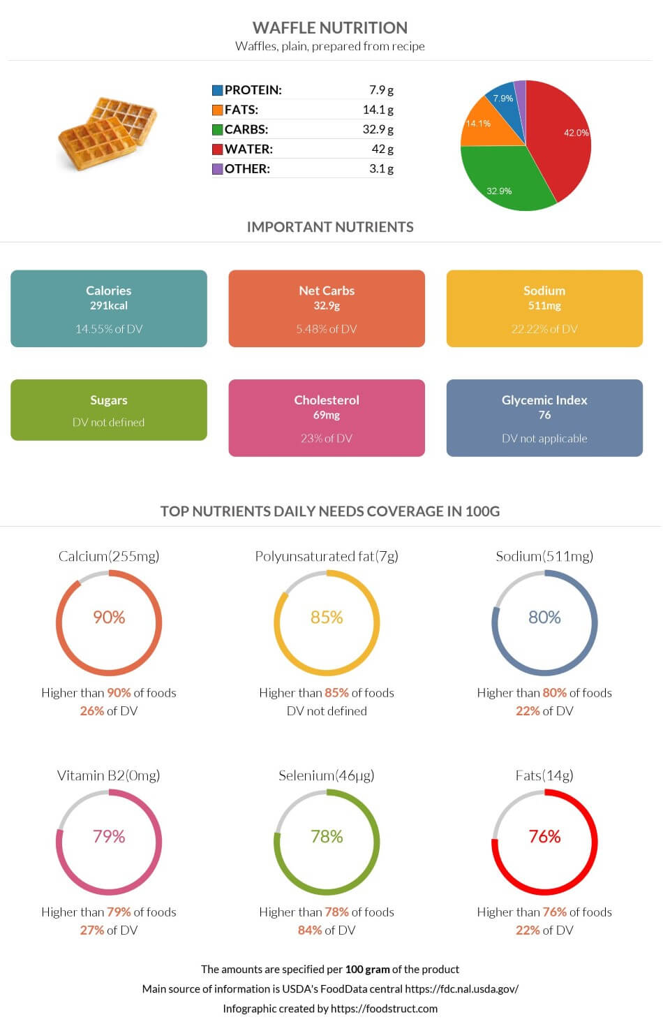 Waffle nutrition infographic