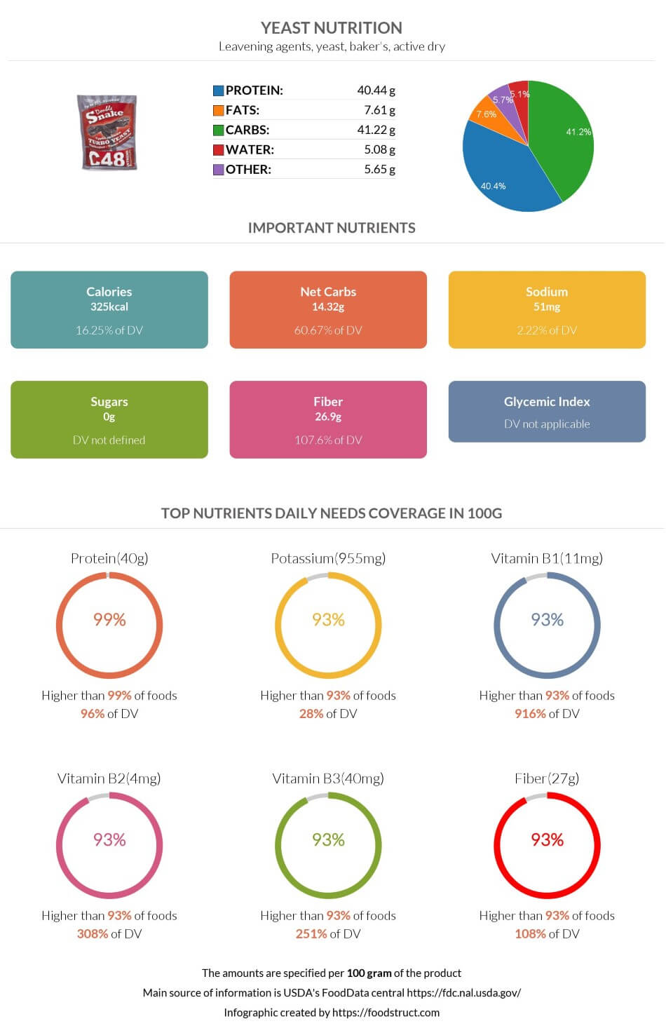 Yeast nutrition infographic