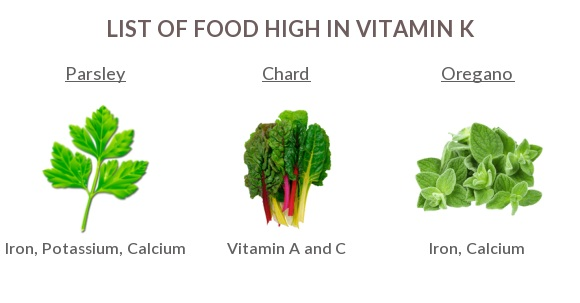 Foods High In Vitamin K Nutrition Charts